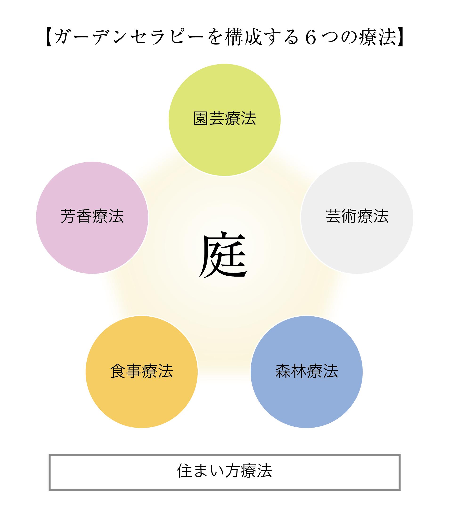 """""""ガーデンセラピー""""を構成する6つの療法"""